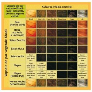 Vopsea de păr naturală șaten deschis